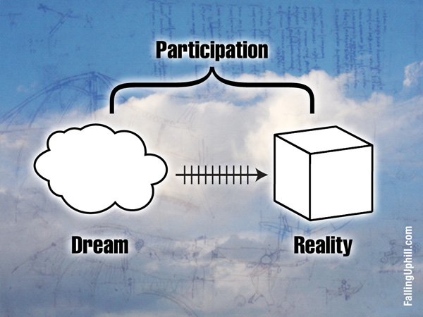 A infographic that shows a cloud on one side (a dream) and a box on the other side (reality). All you need to do get from one side to the other is to take steps of action, in other words, participate.