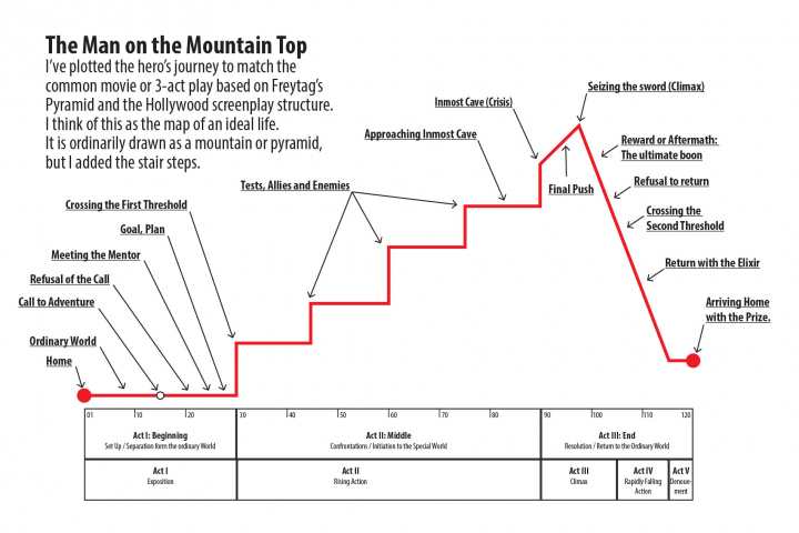 An illustration of Freytag's Pyramid combined with the Hero's Journey. It shows the plot of a movie is like climbing a mountain.