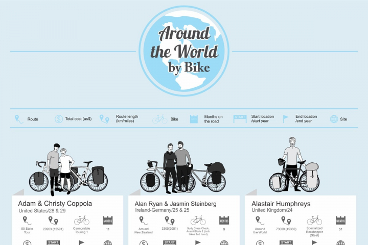 121 Bikepacking Experts Share Their Routes Around The World. A fun infographic with illustrations of famous world cyclists, including Scott Stoll. It also includes the route, distance, type of bicycle, months on the road, money spent, start and finish location and websites.