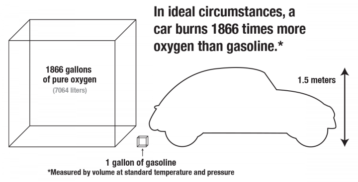 How much oxygen does a car burn infographic. An illustration showing that the volume of oxygen burned per gallon of gas is bigger than a car.